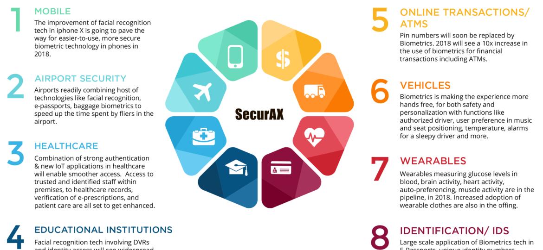 Biometrics-Infographic-1-1
